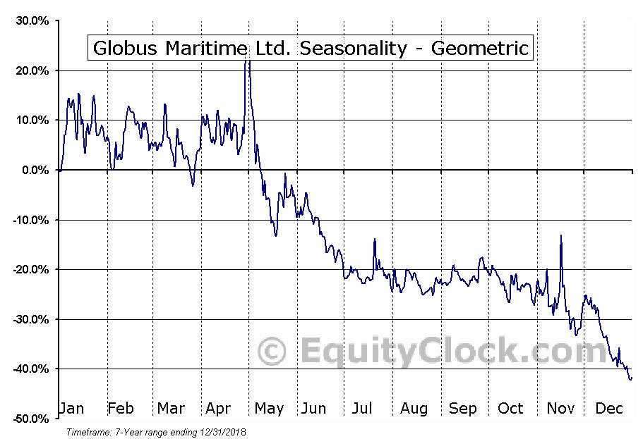 Globus Maritime Ltd. (NASD:GLBS) Seasonality