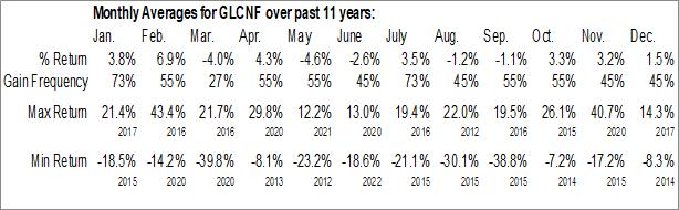 Monthly Seasonal Glencore Xstrata Plc (OTCMKT:GLCNF)