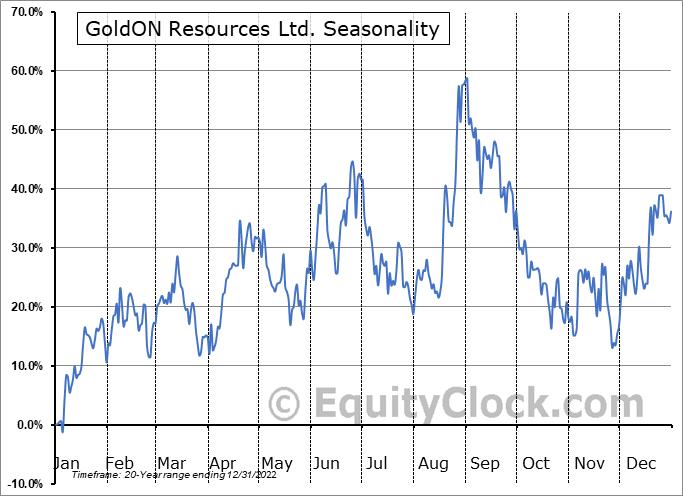 GoldON Resources Ltd. (TSXV:GLD.V) Seasonality
