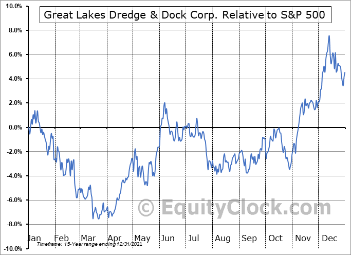 GLDD Relative to the S&P 500
