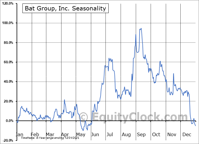 Bat Group, Inc. (NASD:GLG) Seasonality