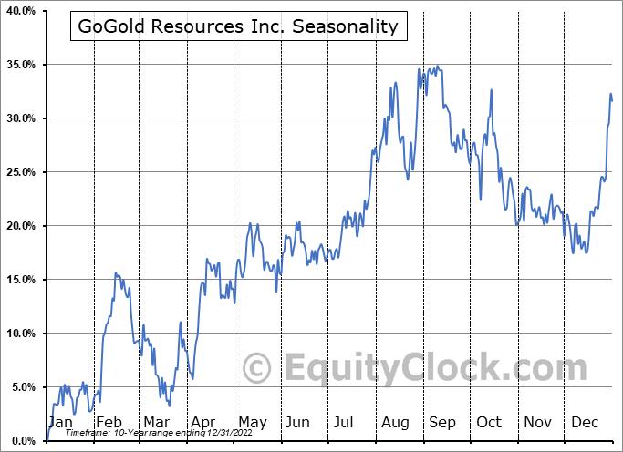 GoGold Resources Inc. (OTCMKT:GLGDF) Seasonality