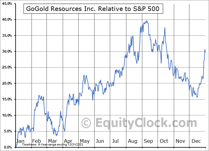 GLGDF Relative to the S&P 500