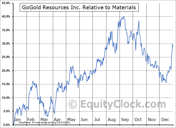 GLGDF Relative to the Sector