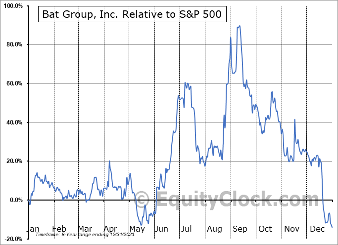 GLG Relative to the S&P 500