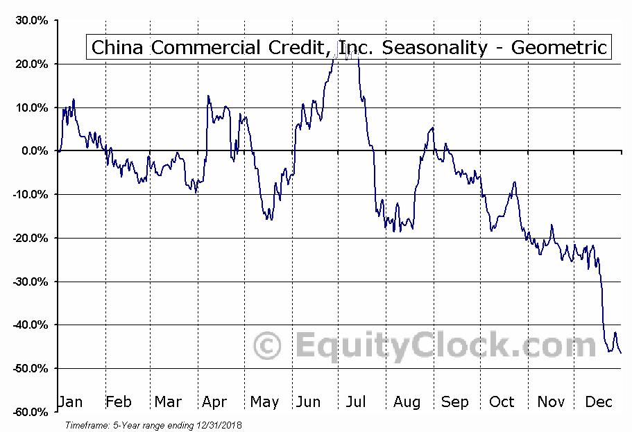 China Commercial Credit, Inc. (NASD:GLG) Seasonality