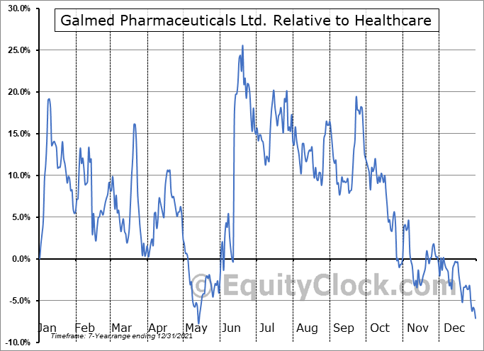 GLMD Relative to the Sector