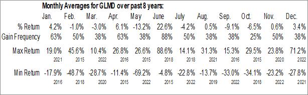 Monthly Seasonal Galmed Pharmaceuticals Ltd. (NASD:GLMD)