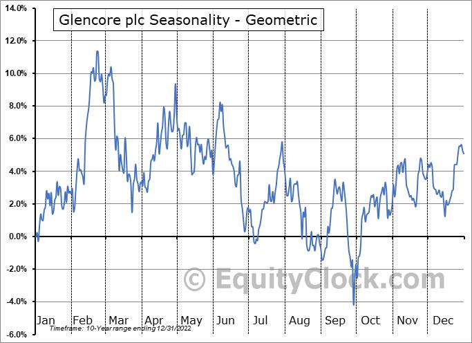 Glencore plc (OTCMKT:GLNCY) Seasonality