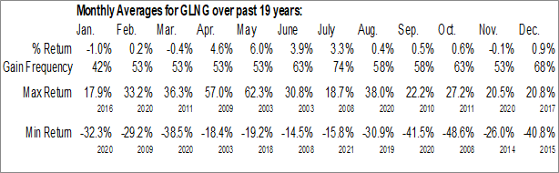 Monthly Seasonal Golar LNG Ltd (NASD:GLNG)