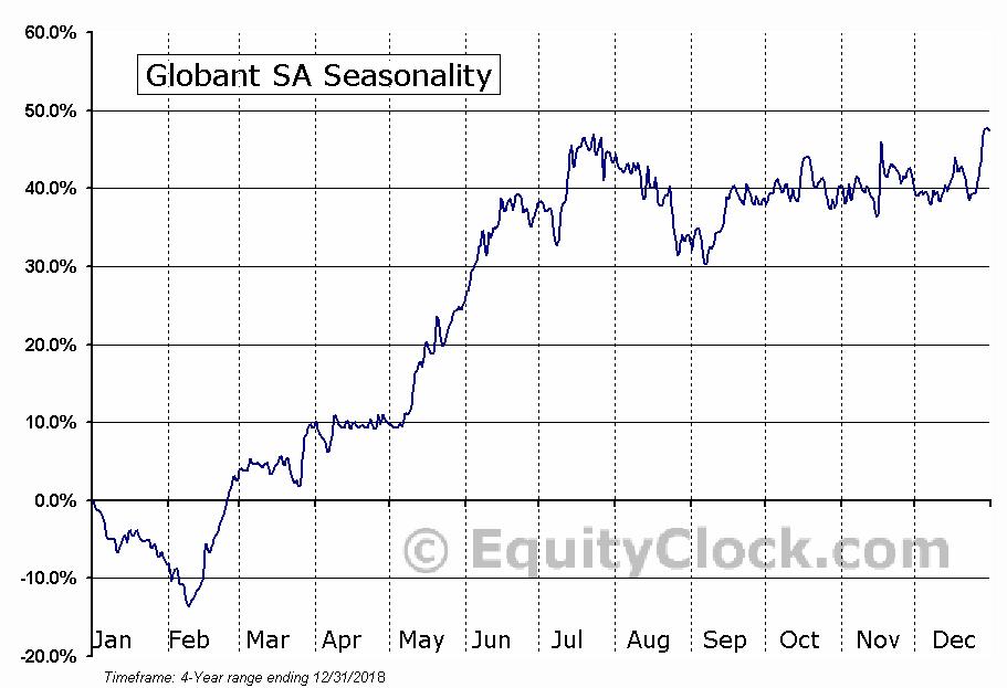 Globant S.A. (GLOB) Seasonal Chart