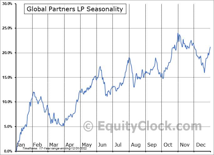 Global Partners LP Seasonal Chart