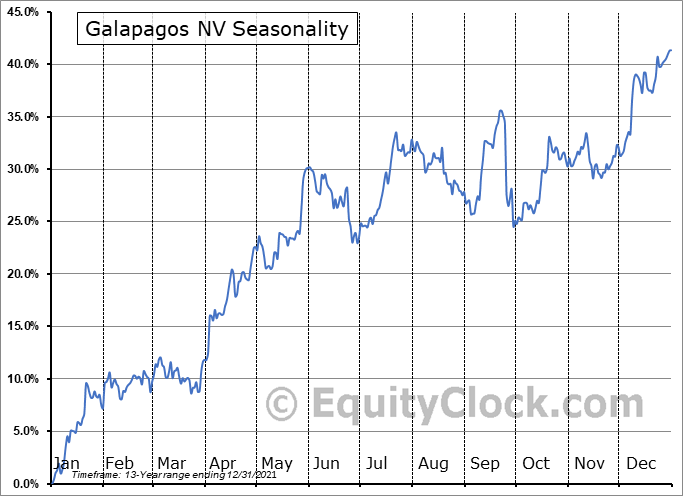 Galapagos NV Seasonal Chart