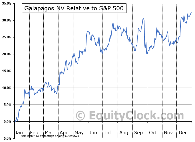 GLPG Relative to the S&P 500