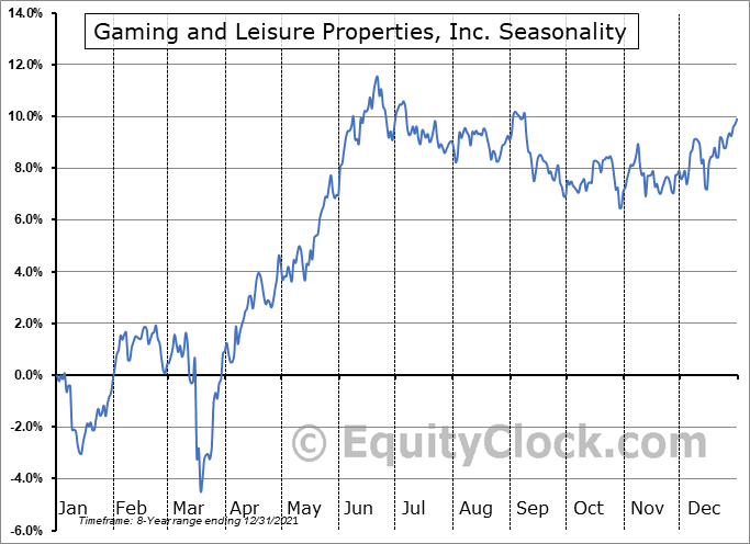 Gaming and Leisure Properties, Inc. Seasonal Chart