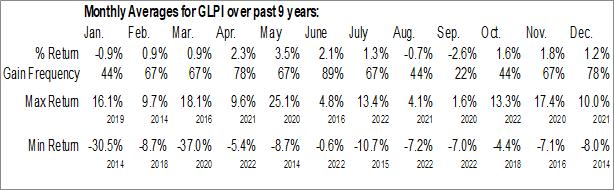 Monthly Seasonal Gaming and Leisure Properties, Inc. (NASD:GLPI)