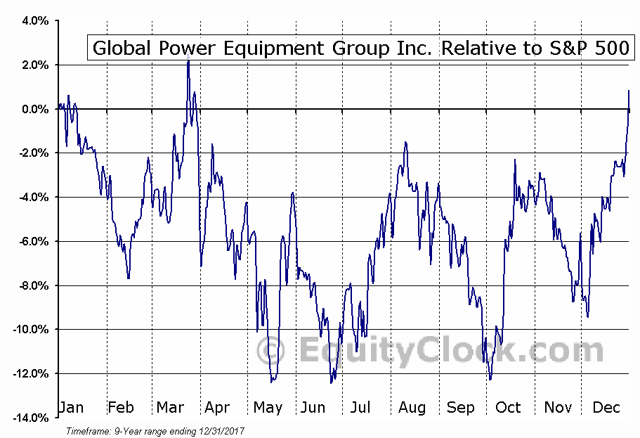 GLPW Relative to the S&P 500