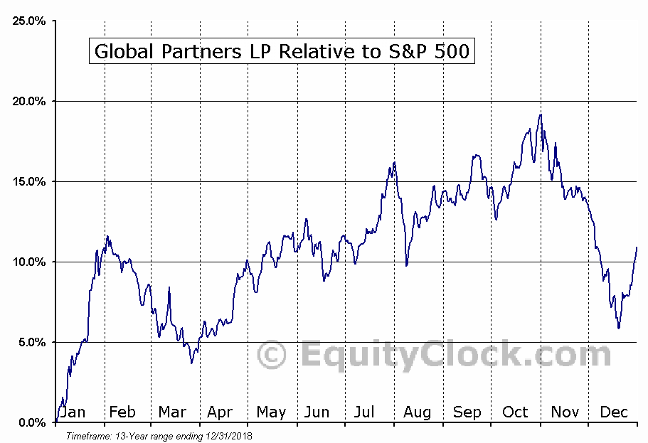 GLP Relative to the S&P 500