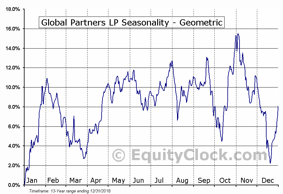 Global Partners LP (NYSE:GLP) Seasonality