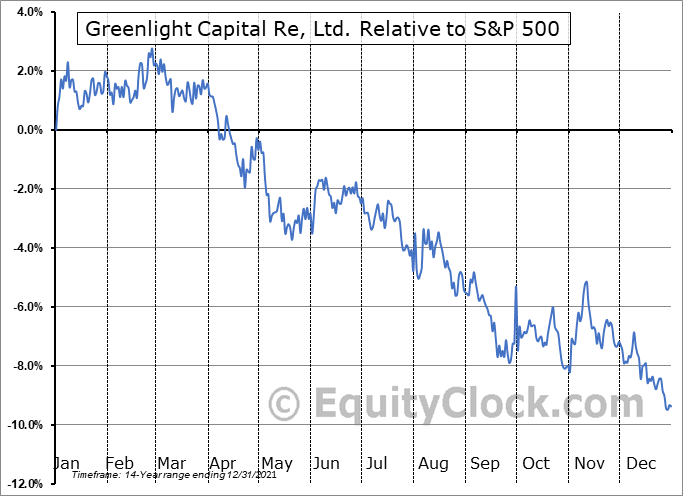 GLRE Relative to the S&P 500