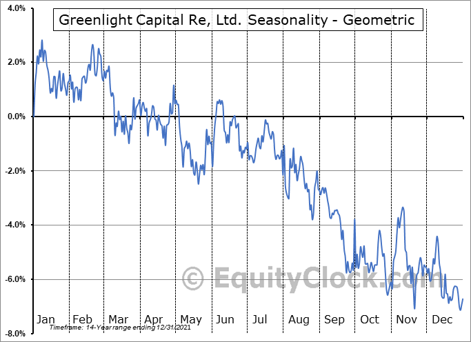 Greenlight Capital Re, Ltd. (NASD:GLRE) Seasonality