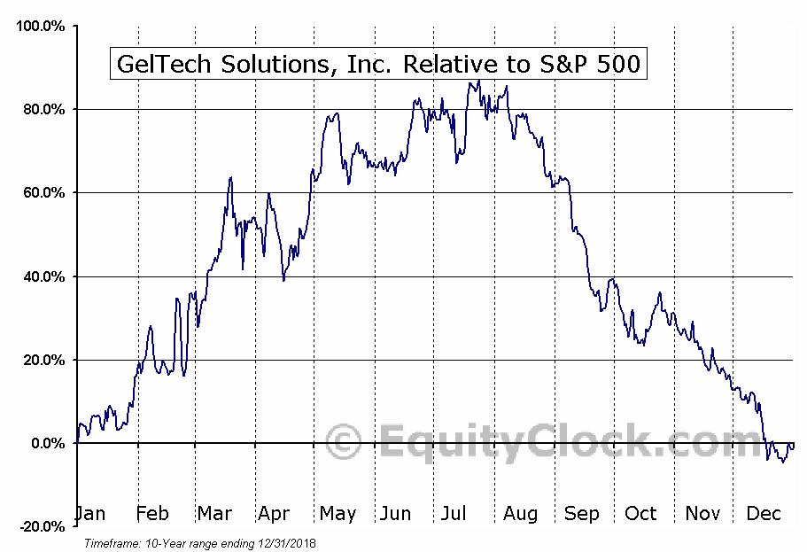 GLTC Relative to the S&P 500