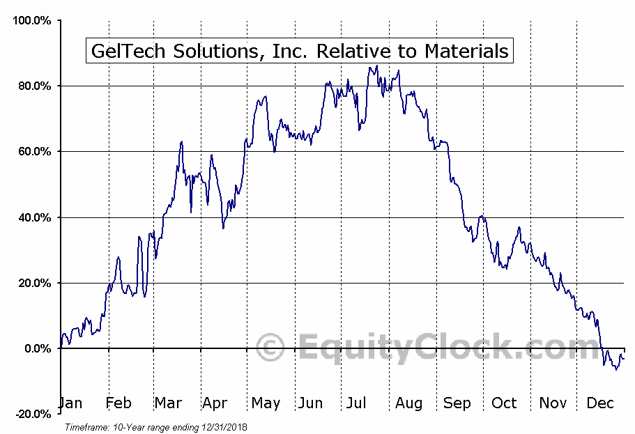 GLTC Relative to the Sector