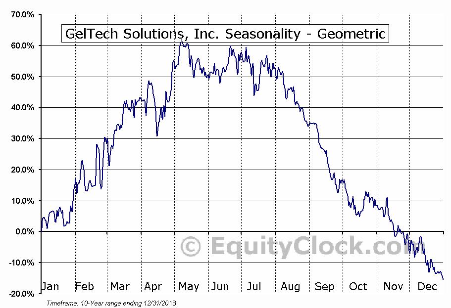 GelTech Solutions, Inc. (OTCMKT:GLTC) Seasonality
