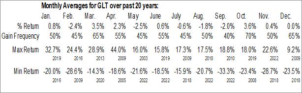 Monthly Seasonal Ph Glatfelter Co. (NYSE:GLT)