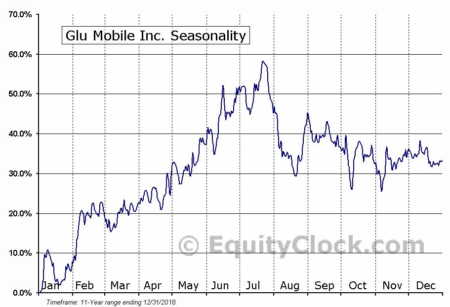 Glu Mobile Inc. (NASD:GLUU) Seasonality