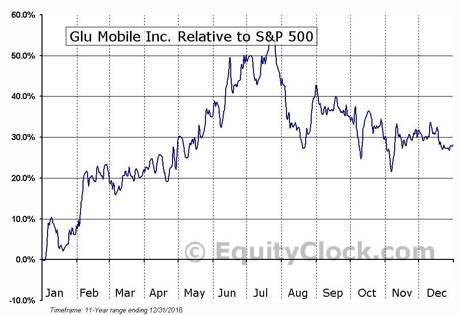 GLUU Relative to the S&P 500