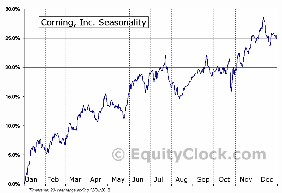 Corning Incorporated  (NYSE:GLW) Seasonal Chart