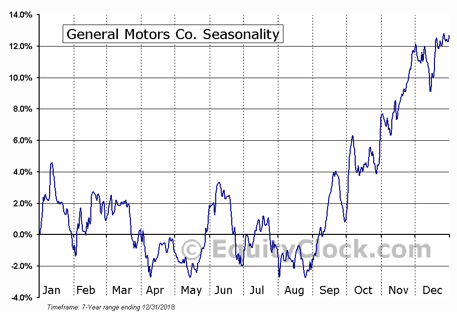 General Motors Company (GM) Seasonal Chart