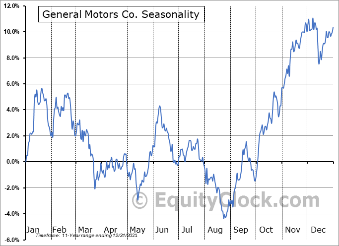 General Motors Company Seasonal Chart