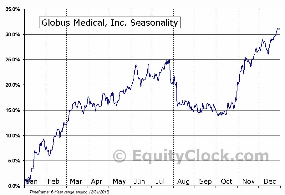 Globus Medical, Inc. Seasonal Chart