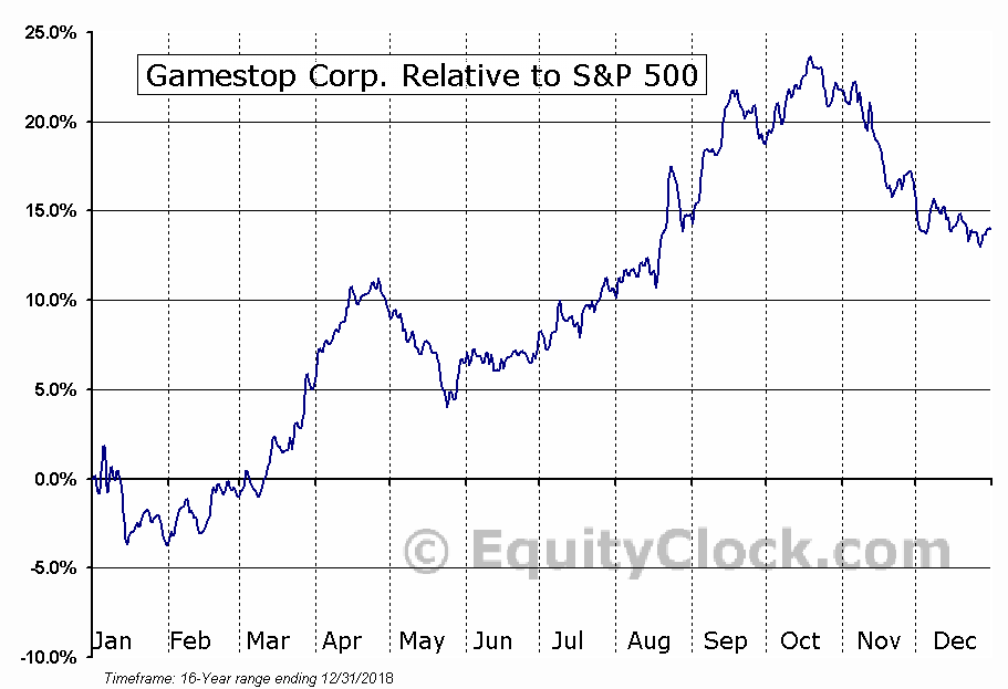 GME Relative to the S&P 500