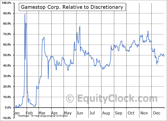 GME Relative to the Sector