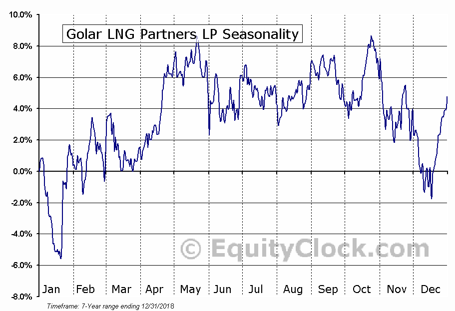 Golar LNG Partners LP (GMLP) Seasonal Chart