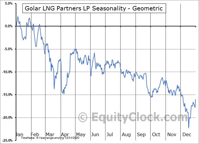 Golar LNG Partners LP (NASD:GMLP) Seasonality