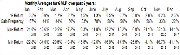 Monthly Seasonal Golar LNG Partners LP (NASD:GMLP)