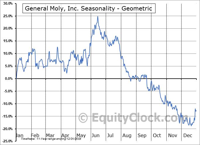 General Moly, Inc. (TSE:GMO.TO) Seasonality