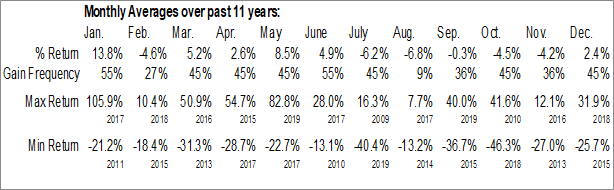 Monthly Seasonal General Moly, Inc. (TSE:GMO.TO)