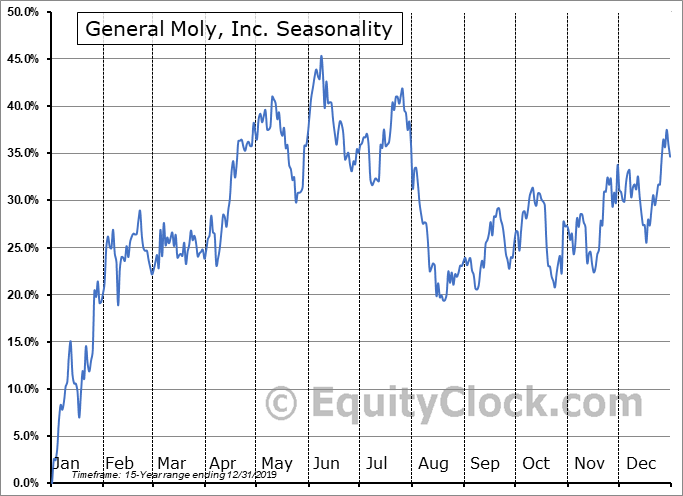 General Moly, Inc. (AMEX:GMO) Seasonality