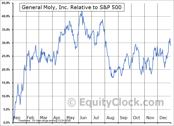 GMO Relative to the S&P 500