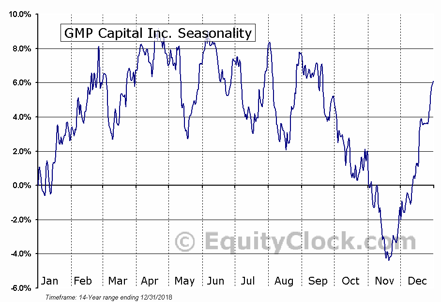 GMP Capital Inc. (TSE:GMP.TO) Seasonality