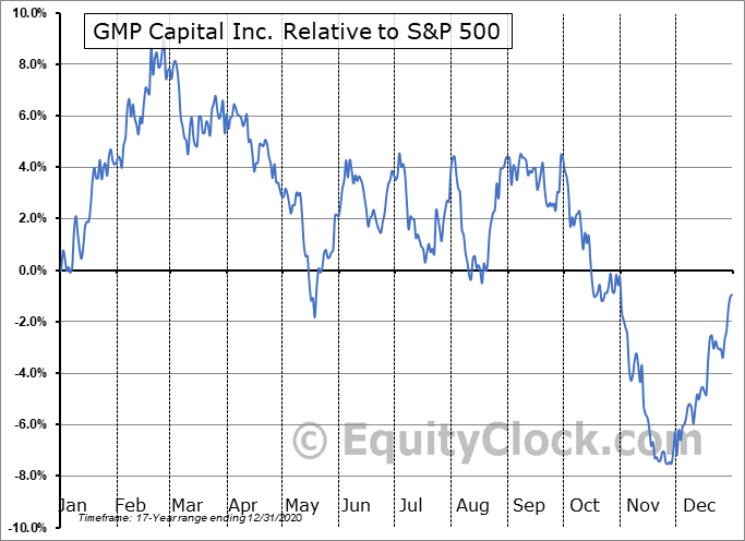 GMP.TO Relative to the S&P 500