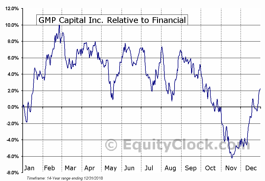 GMP.TO Relative to the Sector