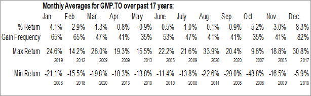Monthly Seasonal GMP Capital Inc. (TSE:GMP.TO)