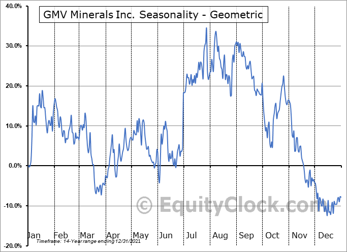 GMV Minerals Inc. (TSXV:GMV.V) Seasonality