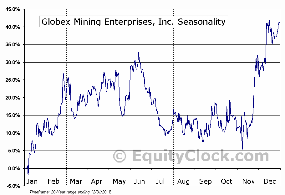 Globex Mining Enterprises (TSE:GMX) Seasonality